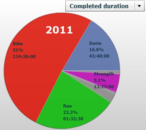 Triallan - Treningsoversikt - Først halvdel 2011