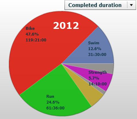 Triallan - Treningsoversikt - Først halvdel 2012
