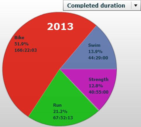Triallan - Treningsoversikt - Først halvdel 2013