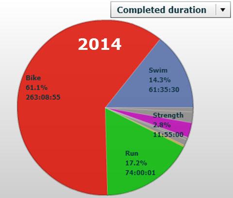 Triallan - Treningsoversikt - Først halvdel 2014