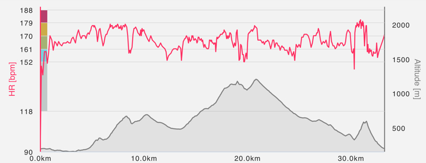 Caimari Epic Trail - Triallan - Allan Hovda - høydeprofil - Polar
