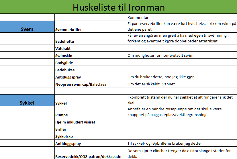 Huskeliste til Ironman-konkurranser