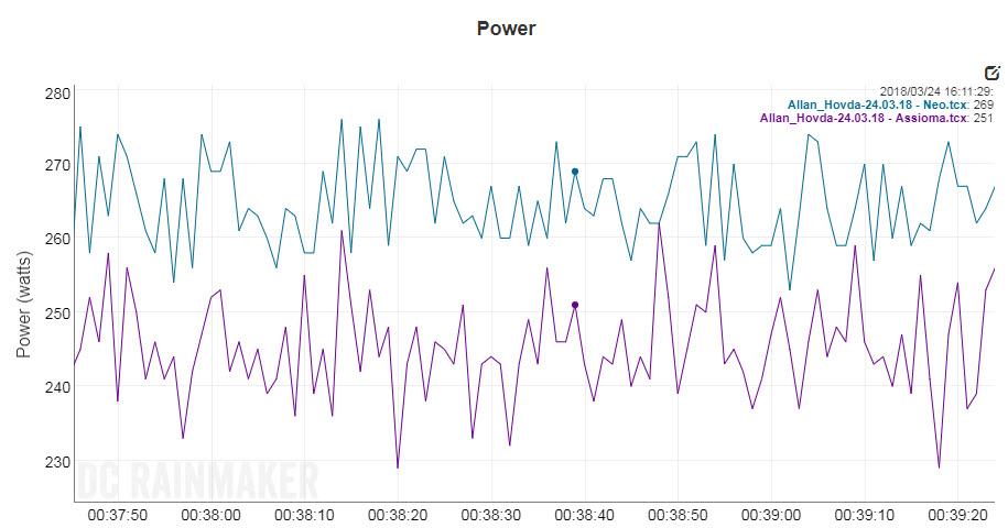 Assiamo Duo VS Tacx Neo - power pedals review - comparison - triallan.com4