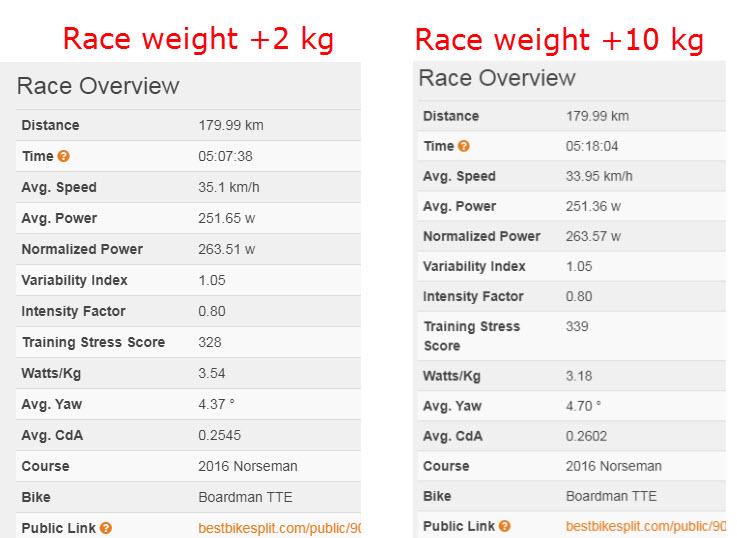 Norseman 2018 - predictions - best bike split - triallan - Allan Hovda - pacing - Boardman TTE - race weight +2+10