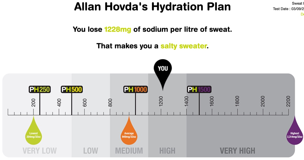 Result of the advanced sweattest
